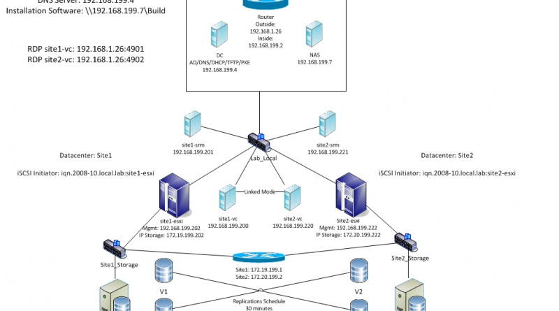 Home Lab Srm Part 1 Environment Setup Vhersey Vcdx Two To The